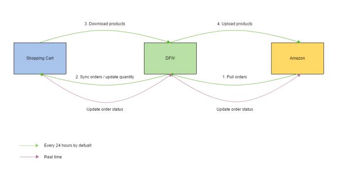 订单管理流程图